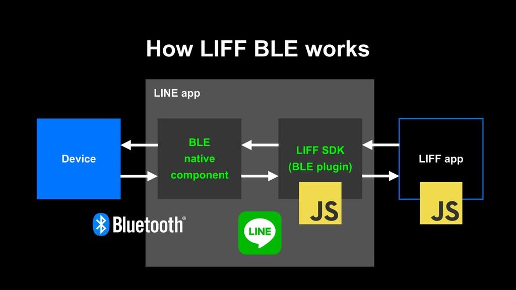 LINE app How LIFF BLE works LIFF app LIFF SDK (...