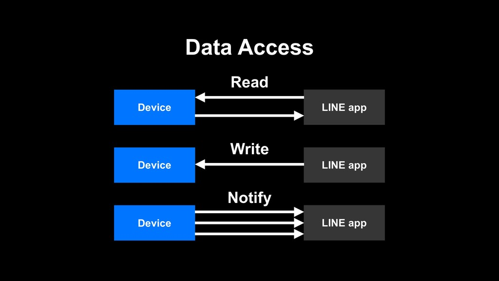 Data Access LINE app Device Read LINE app Devic...