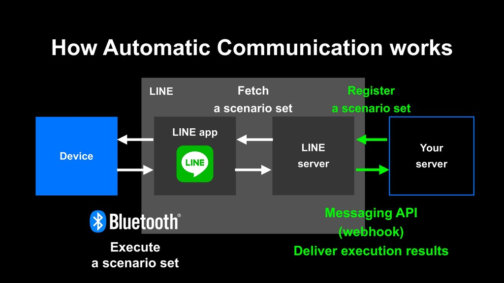 LINE How Automatic Communication works LINE ser...