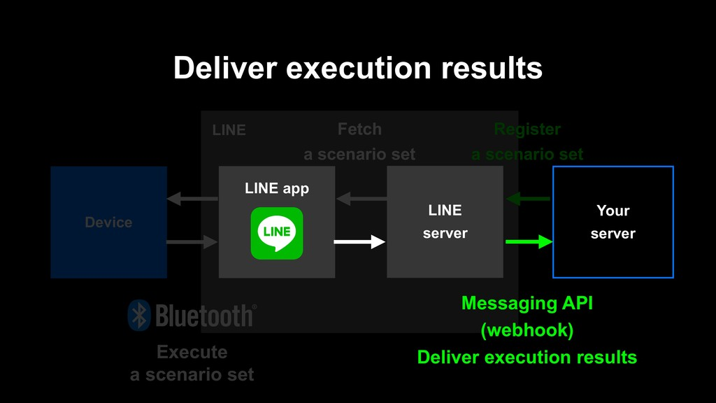LINE Deliver execution results Device Register ...