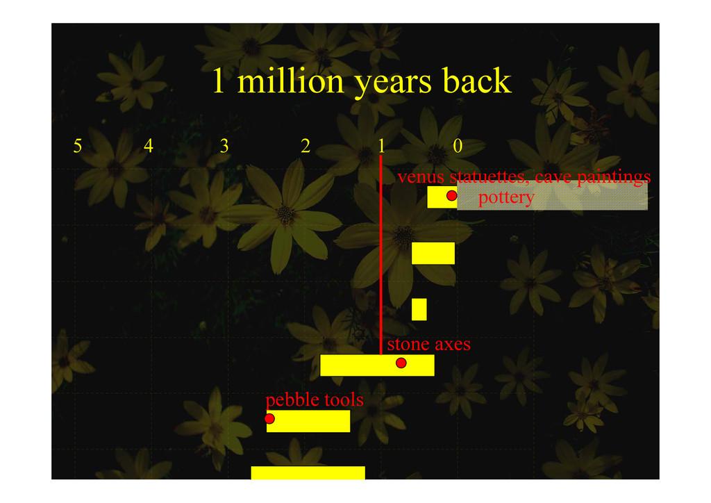 1 million years back 1 million years back 5 4 3...