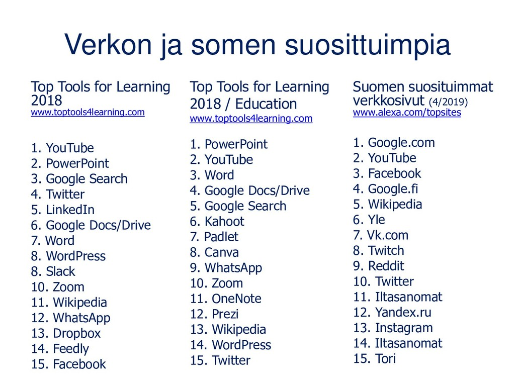 Verkon ja somen suosittuimpia Top Tools for Lea...