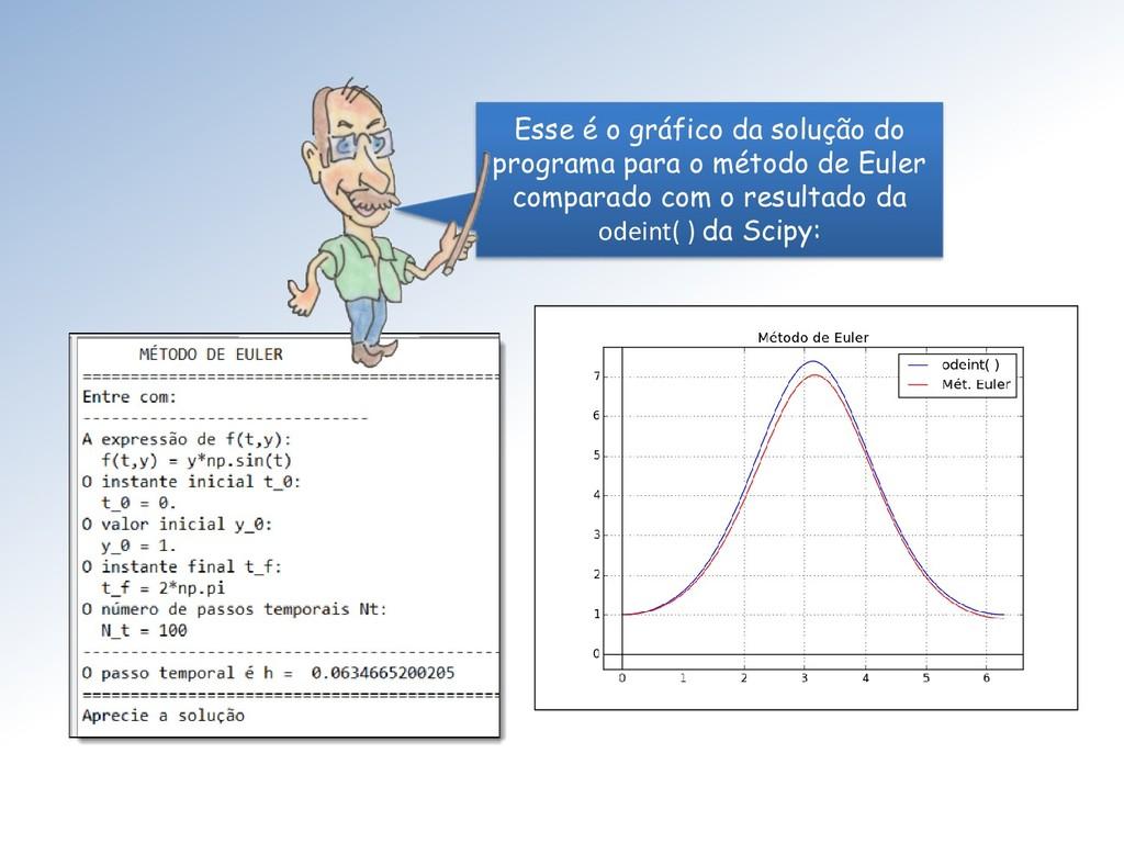 Esse é o gráfico da solução do programa para o ...