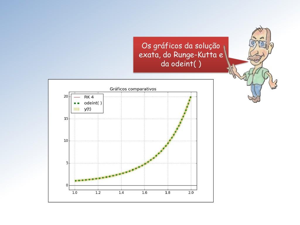 Os gráficos da solução exata, do Runge-Kutta e ...