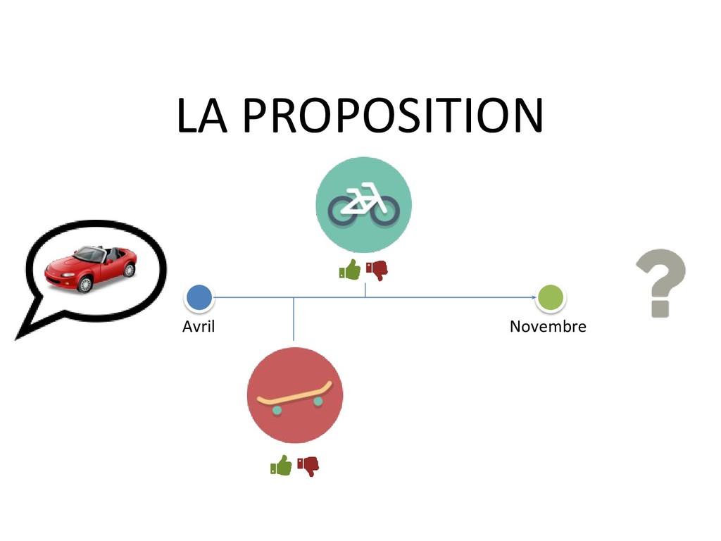 Avril Novembre LA PROPOSITION