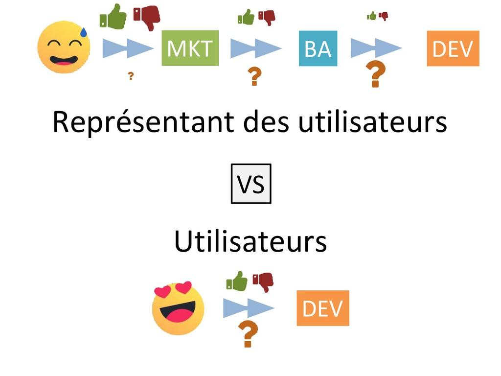 Représentant des utilisateurs Utilisateurs MKT ...