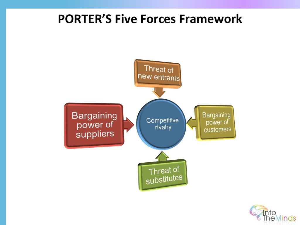 PORTER'S Five Forces Framework