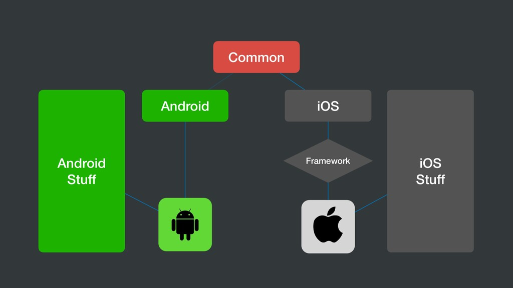 Common Android iOS Framework Android Stuff iOS ...