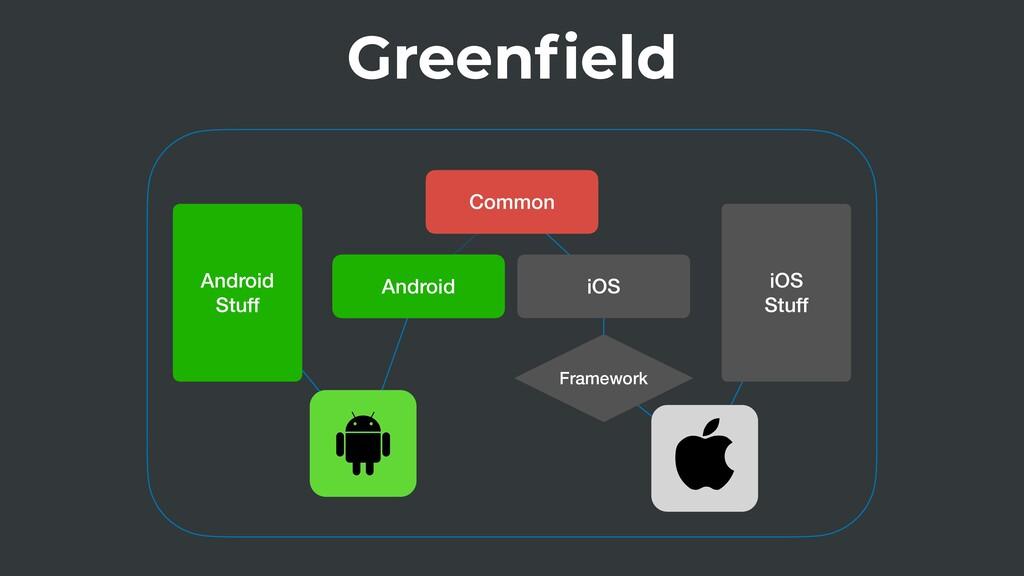 Greenfield Common Android iOS Framework Android...
