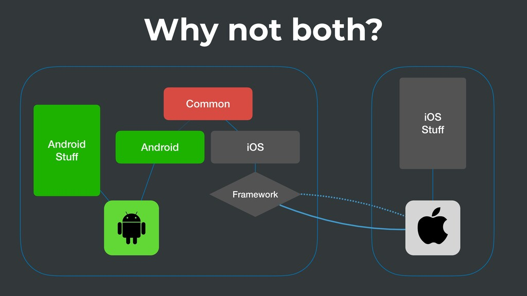 Why not both? Common Android iOS Framework Andr...