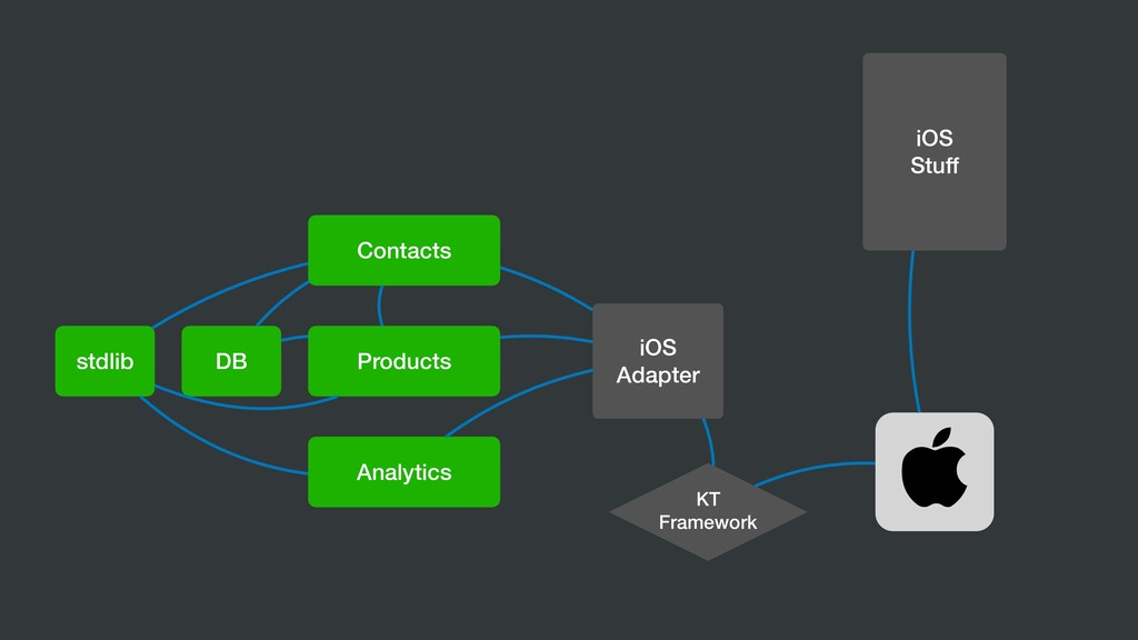 DB KT Framework iOS Stuff Contacts Products Ana...