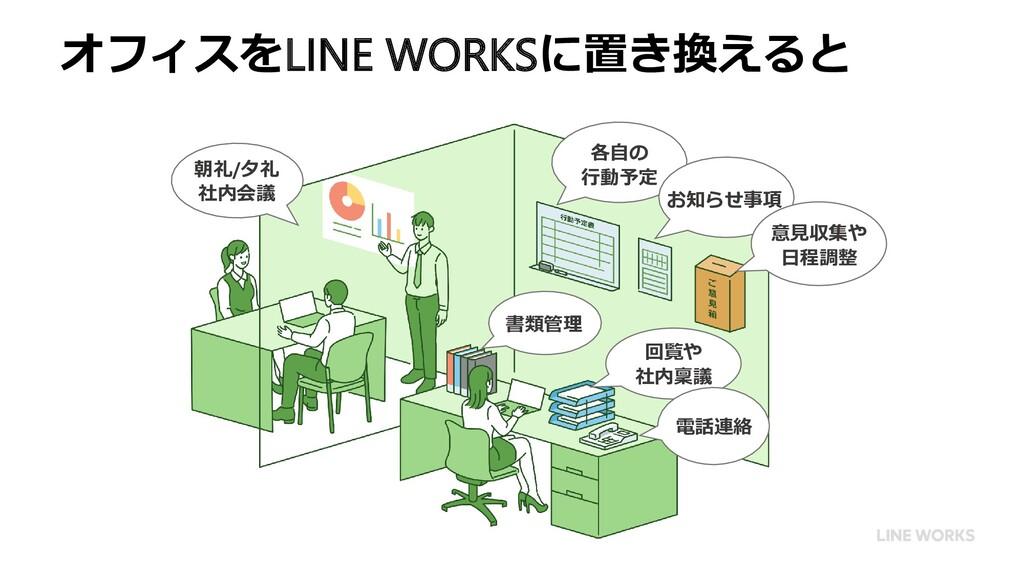 オフィスをLINE WORKSに置き換えると 各自の 行動予定 お知らせ事項 意見収集や 日程...