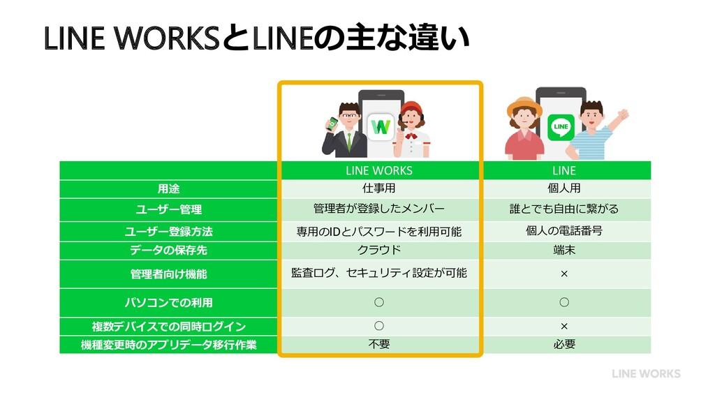 LINE WORKS LINE 用途 仕事用 個人用 ユーザー管理 管理者が登録したメンバー ...