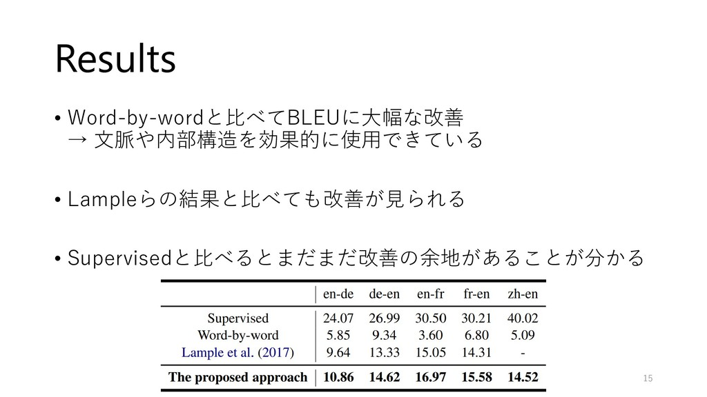 Results • Word-by-wordと比べてBLEUに大幅な改善 → 文脈や内部構造を...