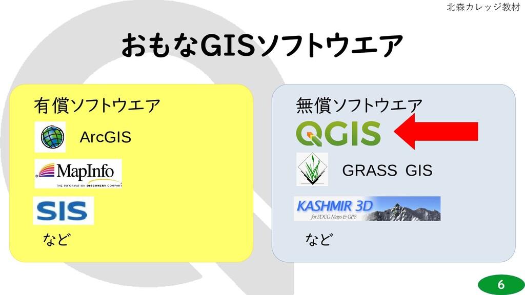 6 北森カレッジ教材 有償ソフトウエア ArcGIS など 無償ソフトウエア など GRASS...