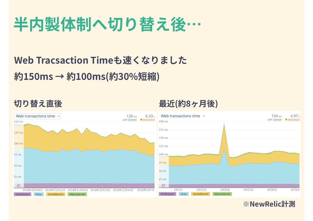 Web Tracsaction Timeも速くなりました 約150ms → 約100ms(約3...