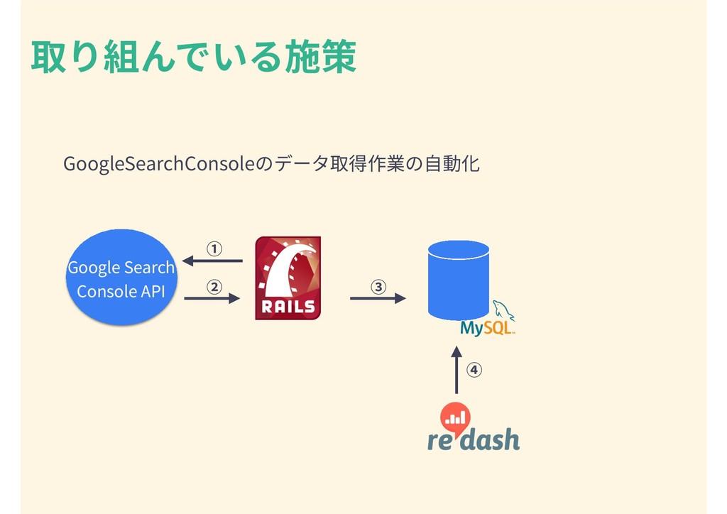 取り組んでいる施策 Google Search Console API ② ① ③ ④ Goo...