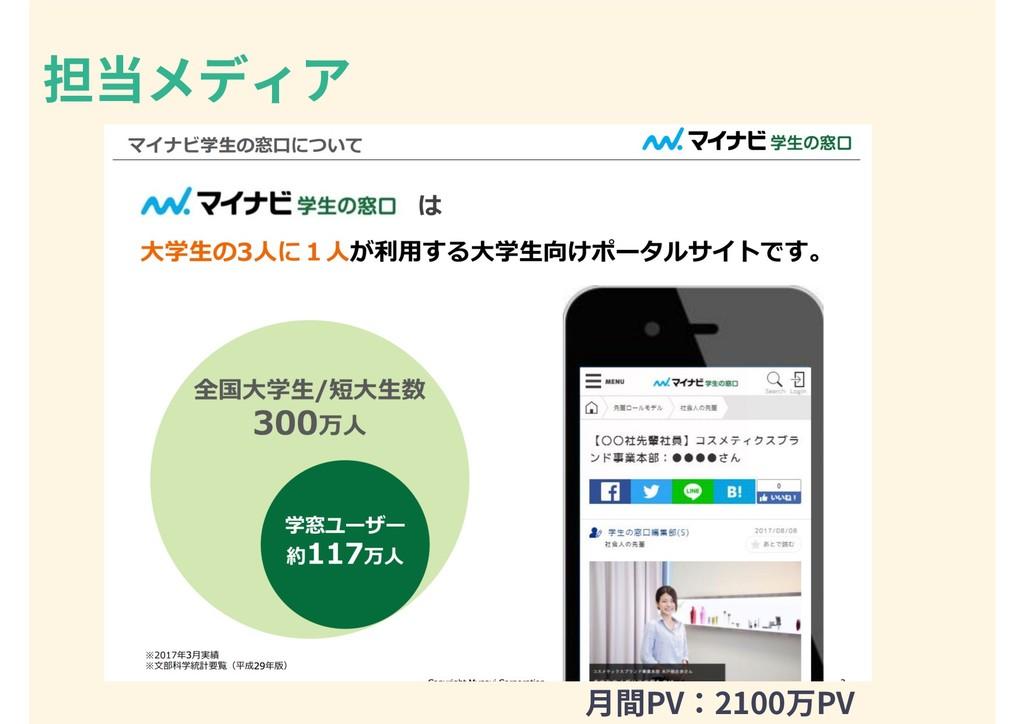 担当メディア ⽉間PV:2100万PV