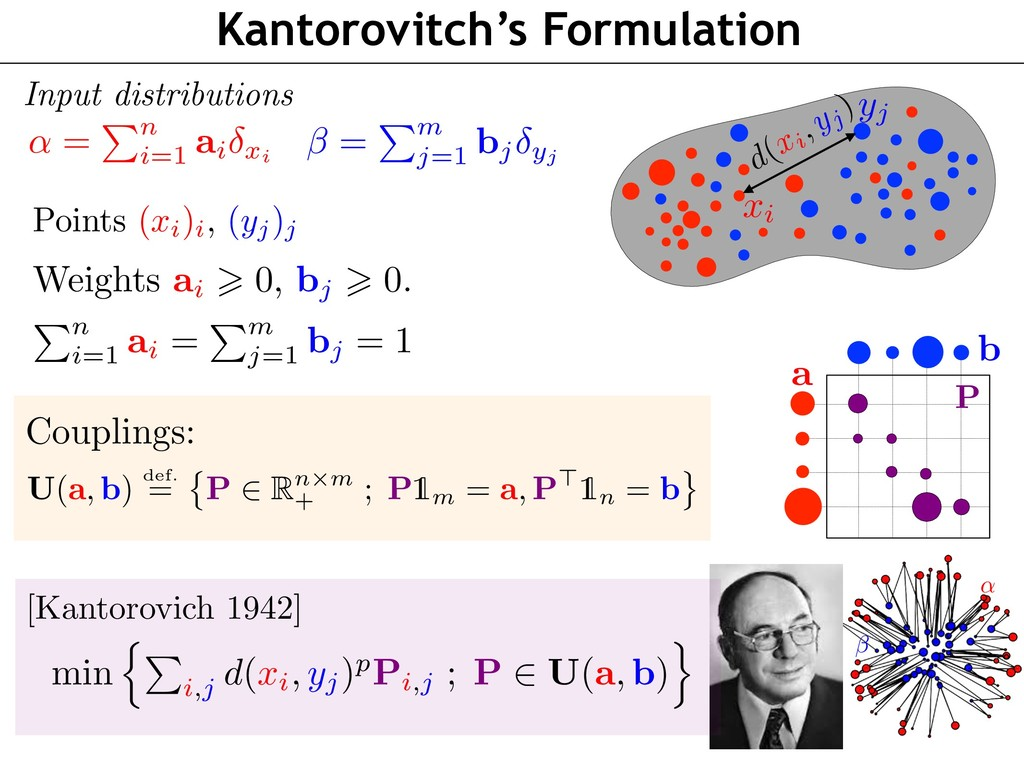 Kantorovitch's Formulation Points (xi)i, (yj)j ...