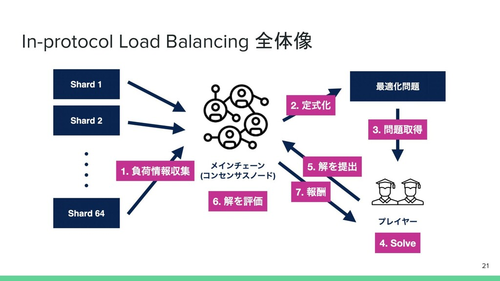 In-protocol Load Balancing 全体像 21