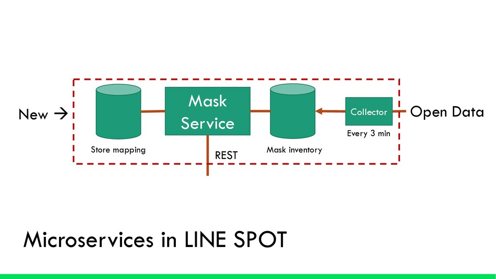 Microservices in LINE SPOT Mask Service REST Op...