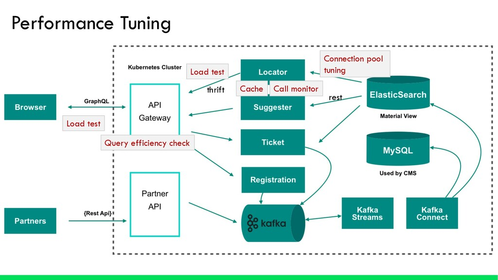 Performance Tuning Cache Connection pool tuning...