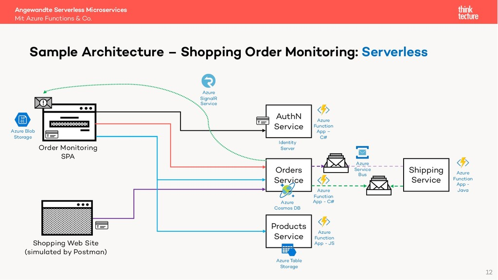 Angewandte Serverless Microservices Mit Azure F...