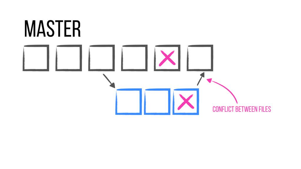 Master Conflict between files