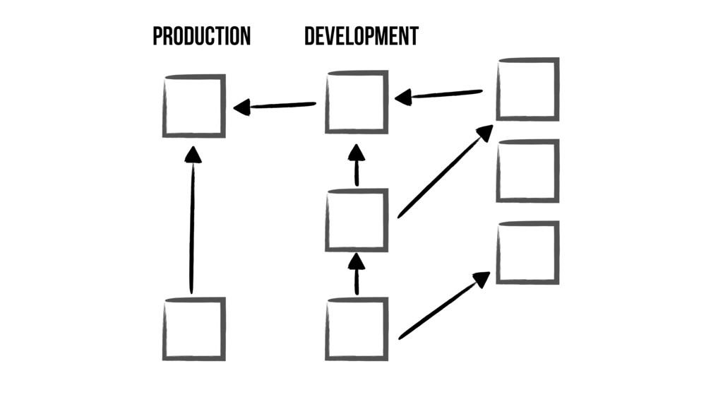 Development Production