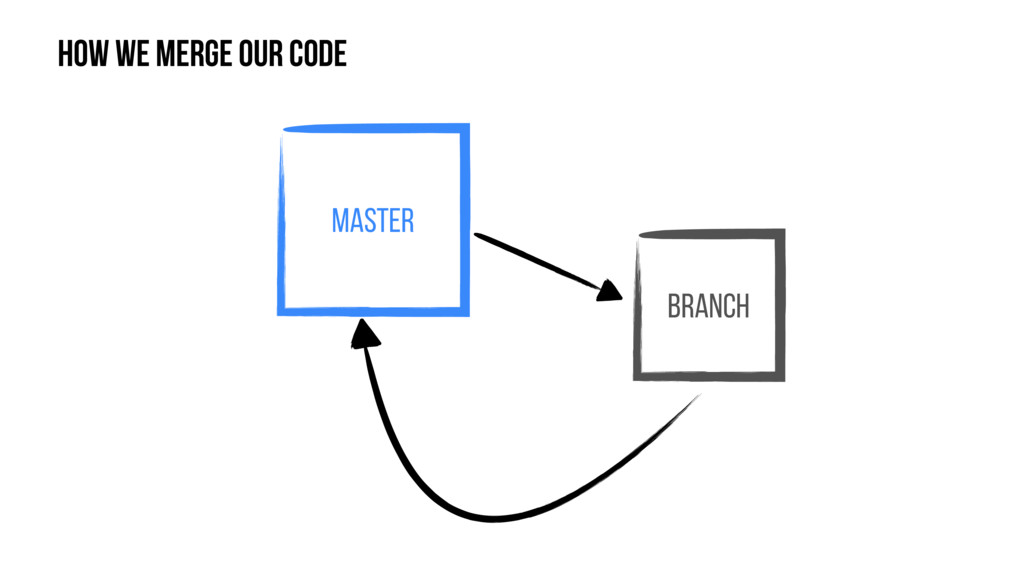 Master Branch How we merge our code