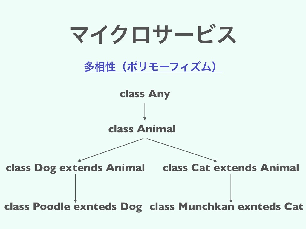 ϚΠΫϩαʔϏε ଟ૬ੑʢϙϦϞʔϑΟζϜʣ class Animal class Dog e...
