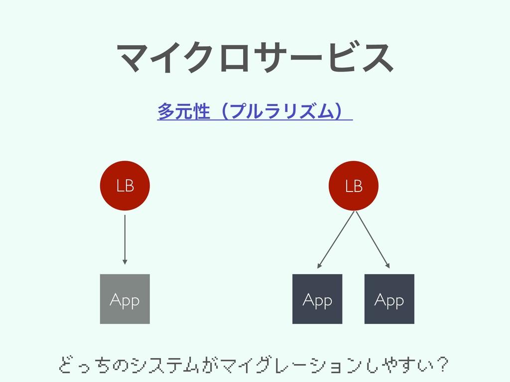 ϚΠΫϩαʔϏε ଟݩੑʢϓϧϥϦζϜʣ LB App LB App App どっちのシステム...