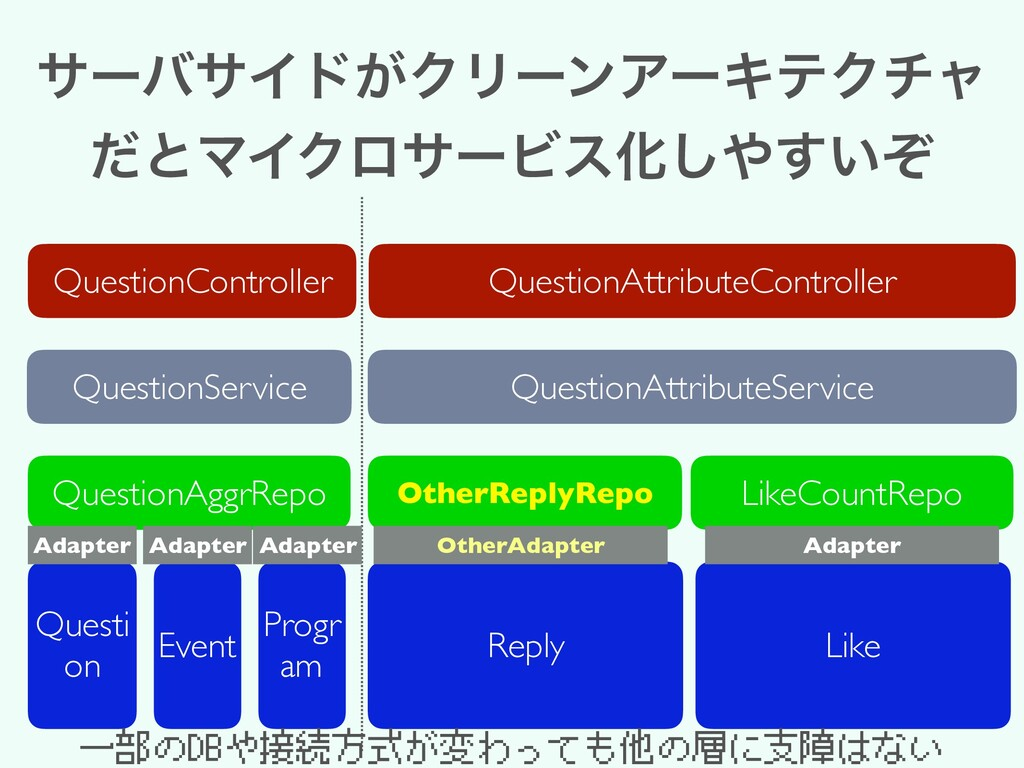αʔόαΠυ͕ΫϦʔϯΞʔΩςΫνϟ ͩͱϚΠΫϩαʔϏεԽ͍ͧ͢͠ QuestionCon...