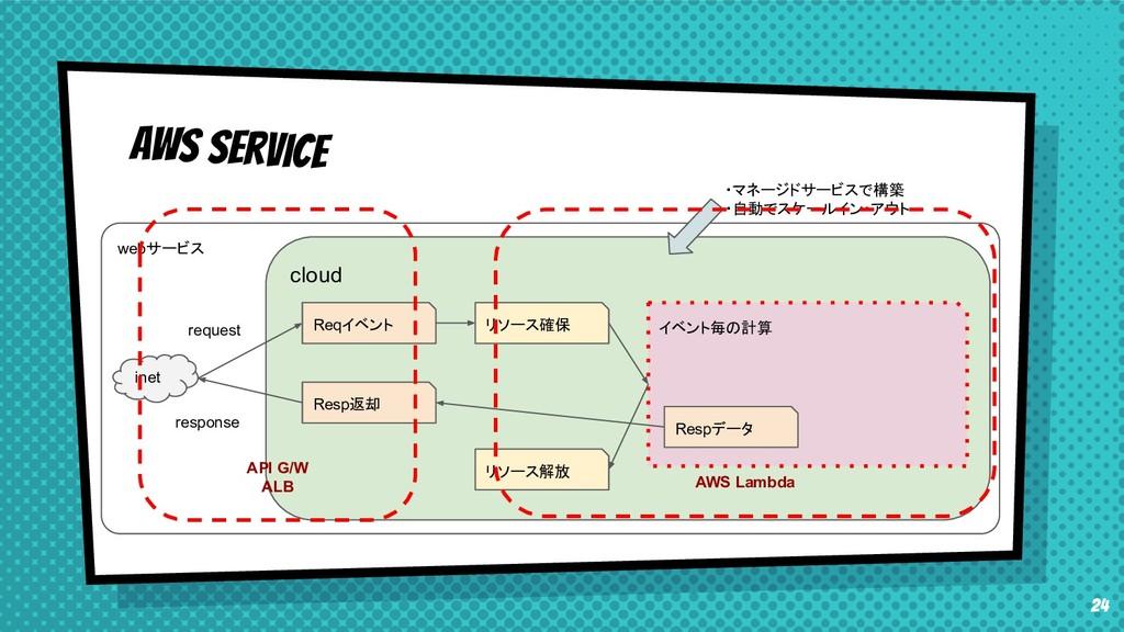 24 webサービス inet cloud Reqイベント リソース確保 イベント毎の計算 R...