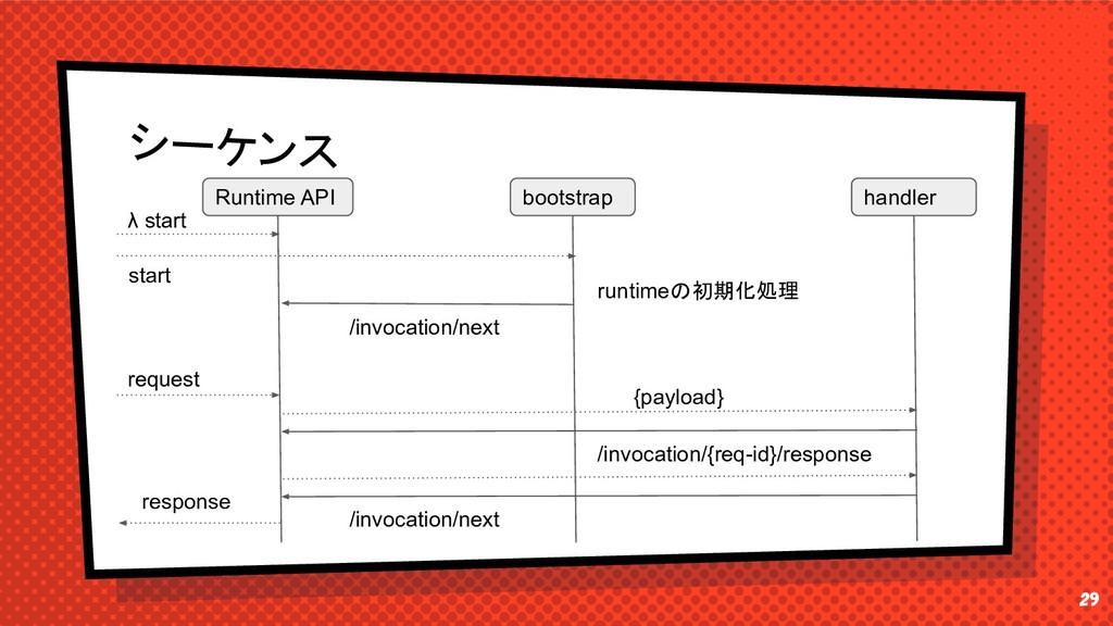 29 シーケンス Runtime API bootstrap λ start /invocat...