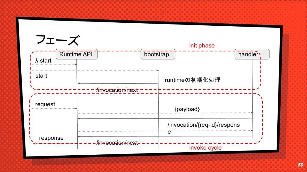 30 フェーズ Runtime API bootstrap λ start /invocati...