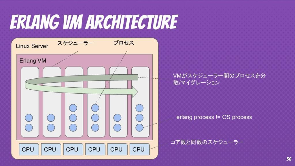36 Erlang VM Architecture Linux Server Erlang V...