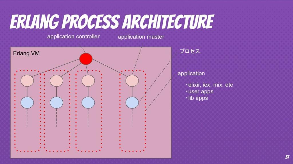 37 Erlang PROCESS Architecture Erlang VM applic...
