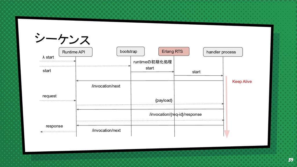 39 シーケンス Runtime API bootstrap /invocation/next...