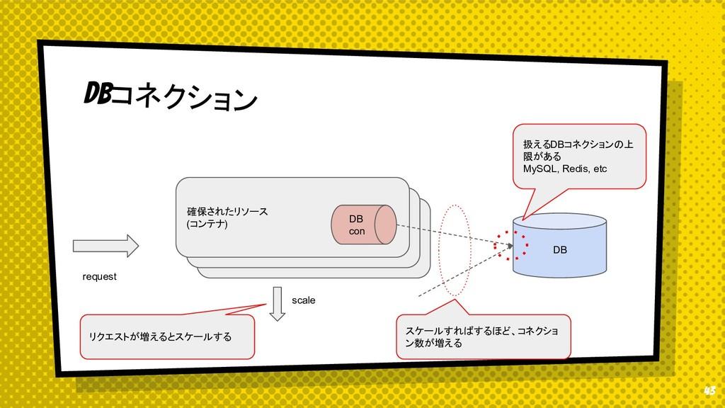 43 DBコネクション 確保されたリソース (コンテナ) 確保されたリソース (コンテナ) r...