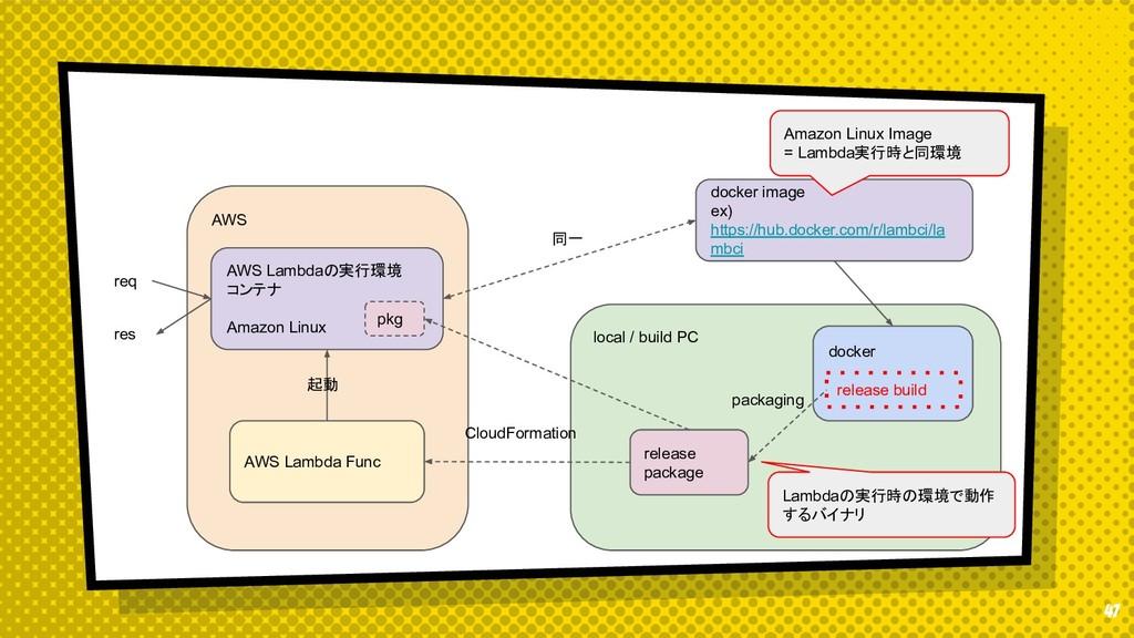 47 AWS AWS Lambdaの実行環境 コンテナ Amazon Linux docker...
