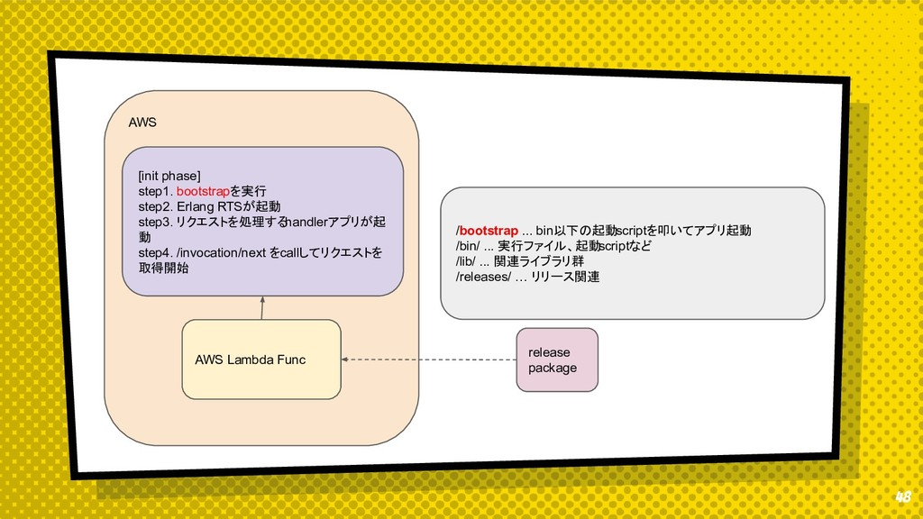 48 AWS [init phase] step1. bootstrapを実行 step2. ...