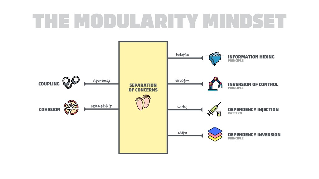 THE MODULARITY MINDSET SEPARATION 