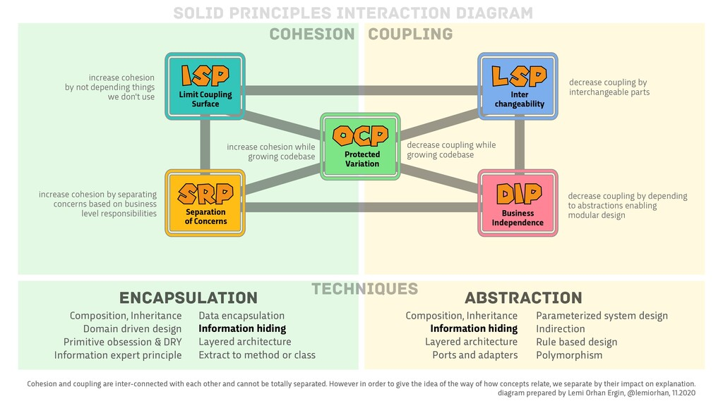 SRP Separation 