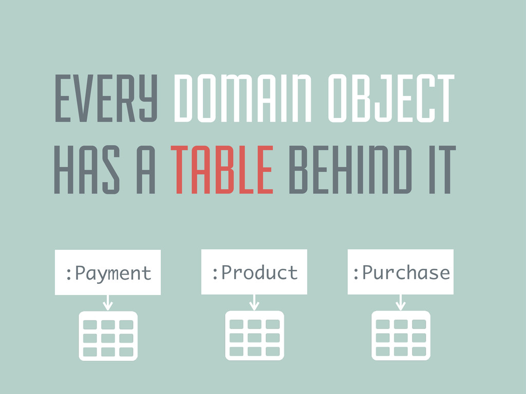 :Payment EVERY DOMAIN OBJECT HAS A TABLE BEHIND...