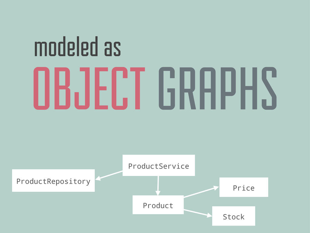 OBJECT GRAPHS modeled as Product Price Stock Pr...
