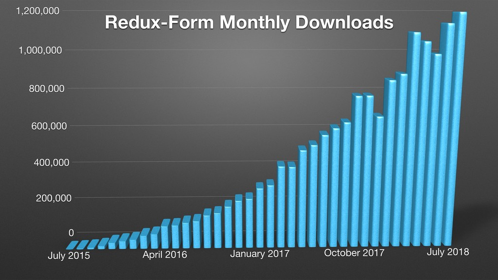 Redux-Form Monthly Downloads