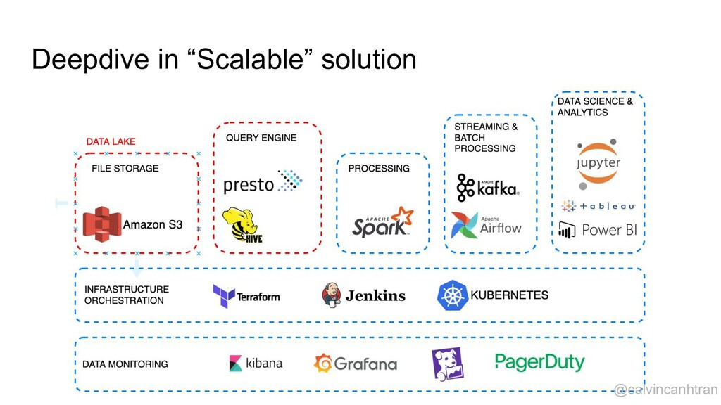 "Deepdive in ""Scalable"" solution @calvincanhtran"