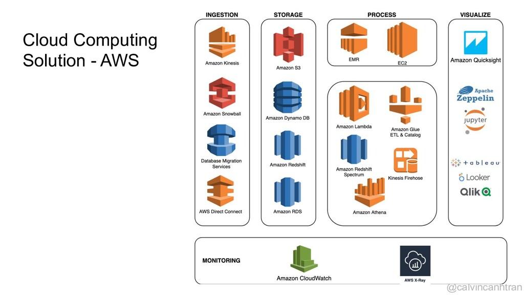 Cloud Computing Solution - AWS @calvincanhtran