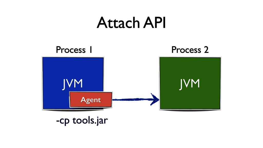 JVM JVM Process 1 Process 2 Agent -cp tools.jar...
